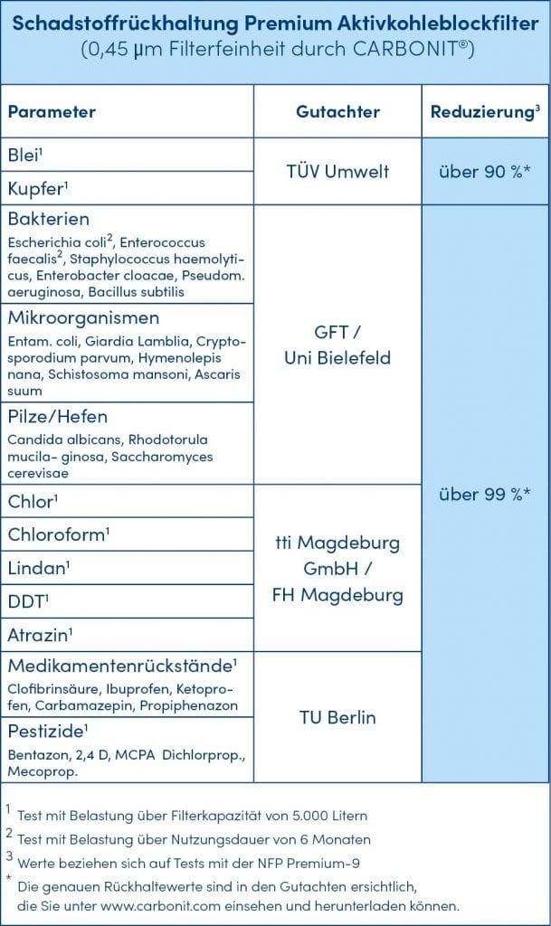Tabelle-Schadstoffrückhaltung-Aktivkohle_Blockfilter