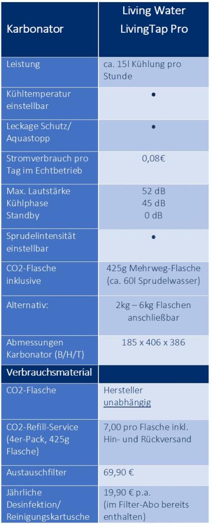 Sprudel wasserhahn Karbonator