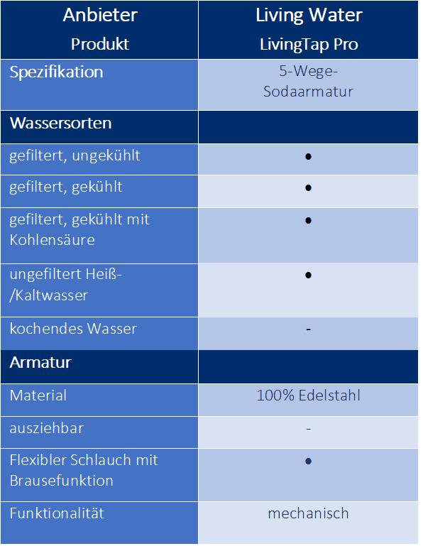 Sprudel Wasserhahn: Funktion und Material